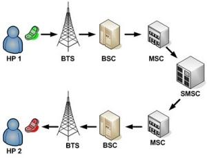 cara kerja sms broadcast